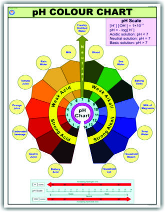 Chart Ph Colour