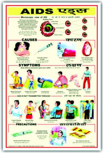 Charts Diseases