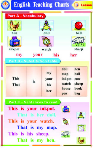Charts English Grammar Teaching