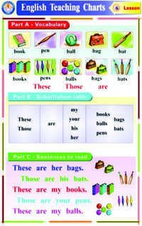 Charts English Grammar Teaching
