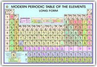 Charts Periodic Table