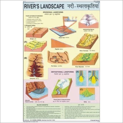 Rivers Landscape Chart
