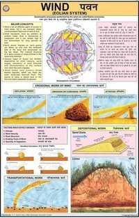 Wind Eolian System Chart