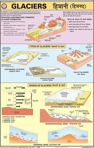 Glaciers Information Chart