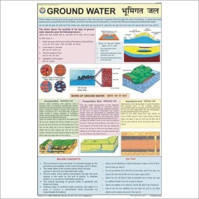 Ground Water Information Chart