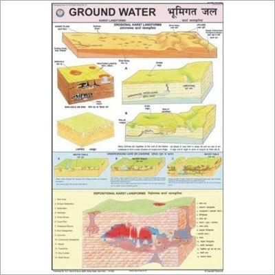Ground Water - Karst Landscape Chart