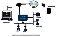 GPCB Pollution Control Board Software
