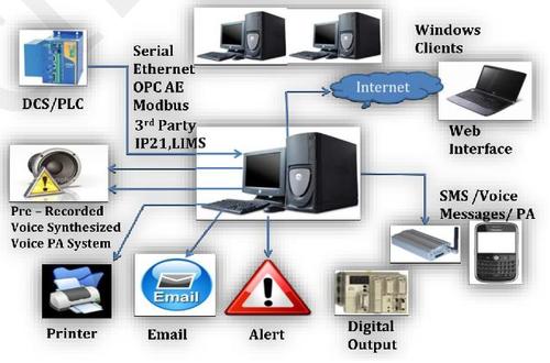 Alarm Info Management System