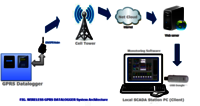 Data Acquisition and Logging Software