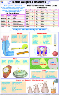 Metric Weights and Measures Chart