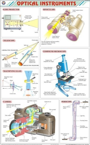 Optical Instruments Chart