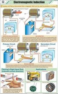 Electromagnetic  Induction Chart