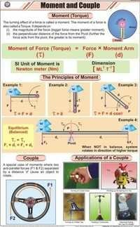 Moment and Couple Chart