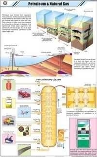 Petroleum & Natural Gas Chart