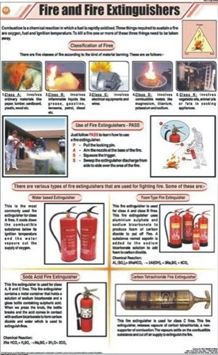 Fire & Fire Extinguishers Chart