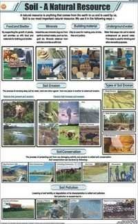 Soil- A Natural Resources Chart