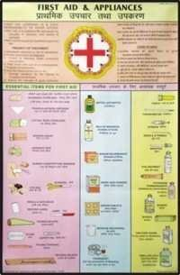 Outline of First Aid & Appliances Chart