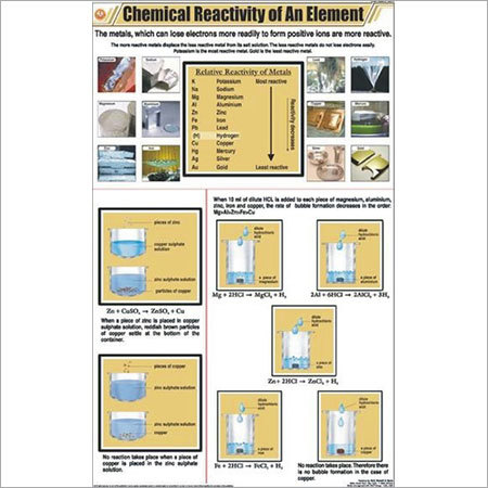 Chemical Reactivity of an Element Chart