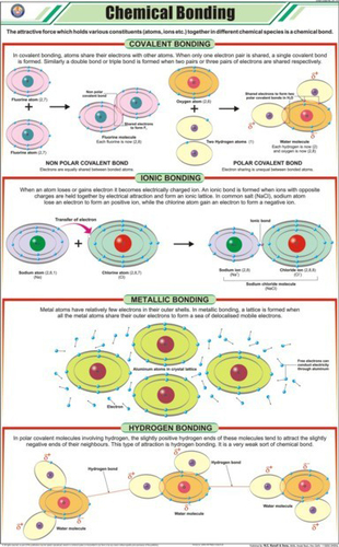 Chemical Bonds Chart