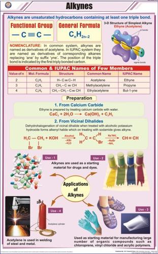 Alkynes Chart