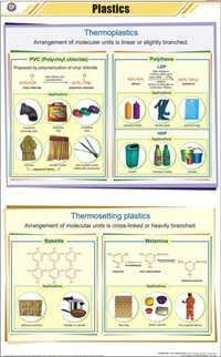 Plastics Chart