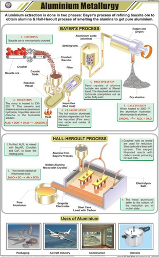 Aluminium Metallurgy Chart