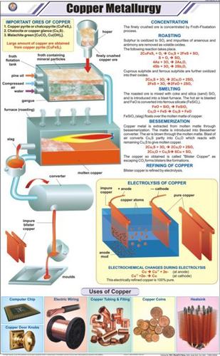 Copper Metallurgy Chart