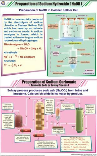 Prep Of Sodium Hydroxide & Sodium Carbonate Chart