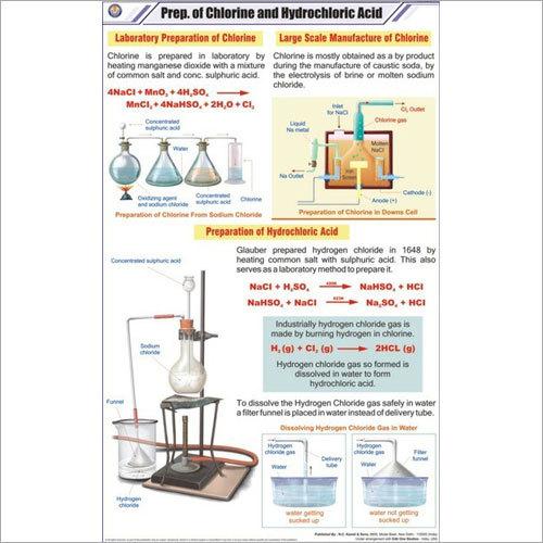 Prep of Chlorine & Hydrochloric acid Chart