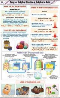 Prep of Sulphur Dioxide & Sulphuric Acid Chart