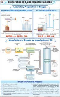 Prep of Oxygen & Liquefaction of Air Chart