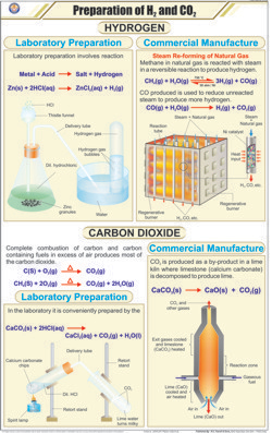 Prep of Hitrozen and Carbon dioxide Chart