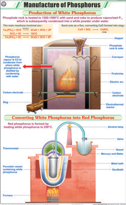 Manufacture of Phosphorus Chart