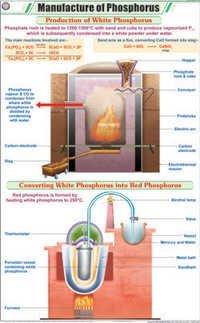 Manufacture of Phosphorus Chart