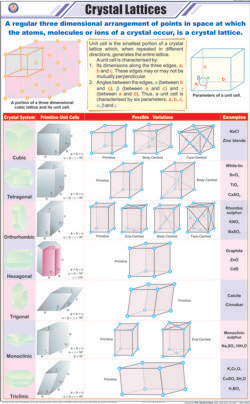 Crystal Lattices Chart