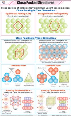 Close Packed Structures Chart