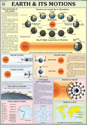 Earth And Its Motions Chart