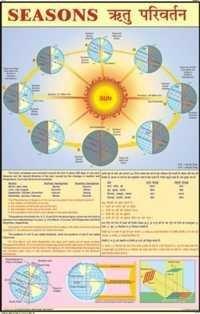 Seasons & Climate Chart