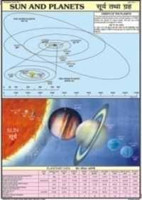 Sun & Planets Chart
