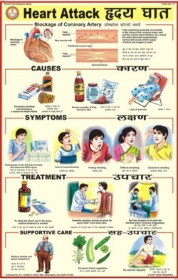 Heart Attack Chart
