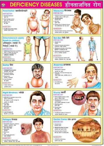 Deficiency Diseases Chart