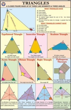 Triangles For Mathematics Chart