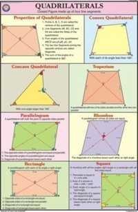 Quadrilateral For Mathematics Chart
