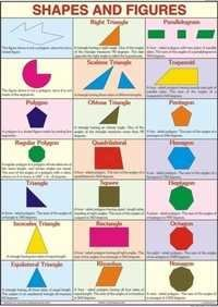 Shapes and Figures For Mathematics Chart