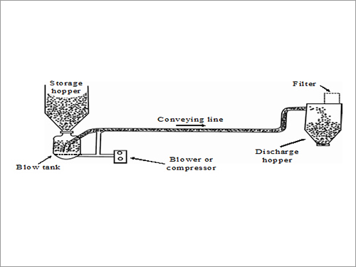 High Pressure-Blow Tank Conveying System
