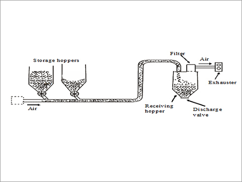 Open System-Negative Pressure Vacuum Systems