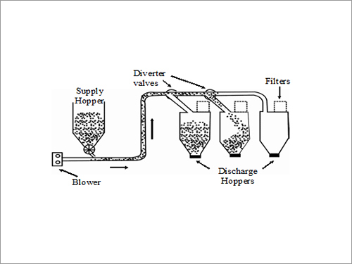 Open System-Positive Pressure Conveying Systems