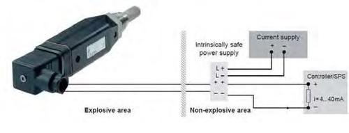 Dew Point Sensors FA 300-2 Ex (ATEX A
