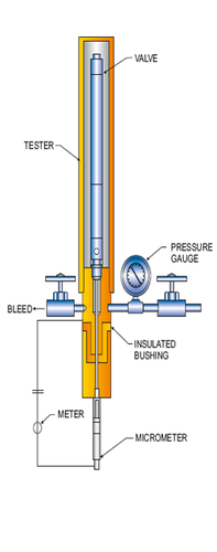 CALIBRATION OF GASLIFT VALVES