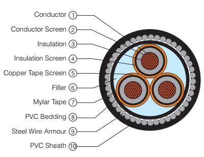 XLPE SWA Three Core Cable 6 to 10 KV